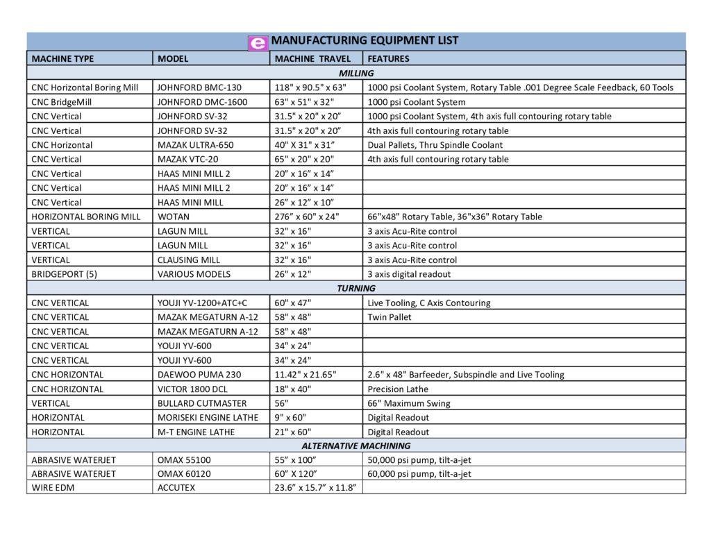 thumbnail of E-Mfg-Equipment-List-2019